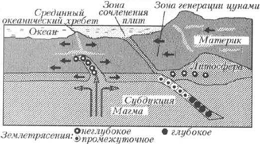 Тектоническая схема