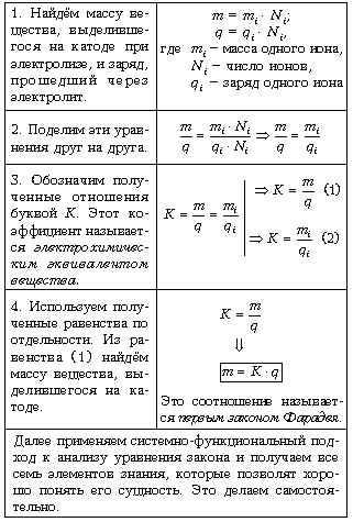 Логическая схема по теме «
