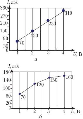 Ковтун Л Зависимость сопротивления металлических проводников от   Теоретики анализируют свой график а закон Ома основа всей электротехники постоянных токов и справедлив для проводников любой формы ВАХ лампы должна