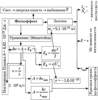 логические электрические схемы