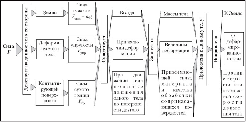 Структурная схема к теме «